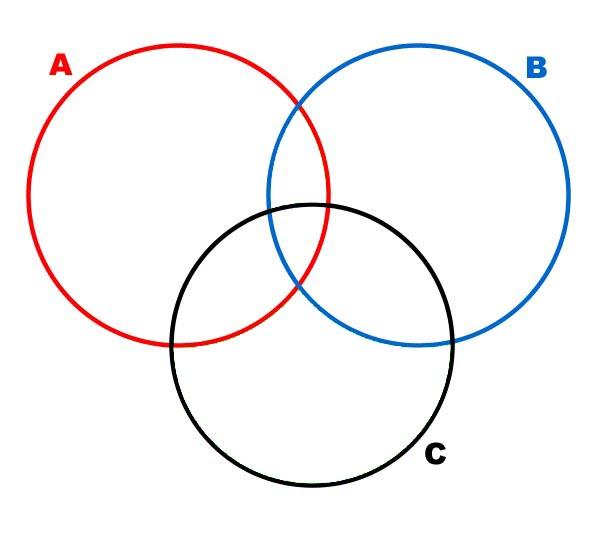 Les quations diagramme de venn diffrences symtriques ccuart Images